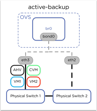 active-backup  OVS  bro  bond  eth3  AHV  VMI  CVM  VM2