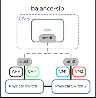 balance-slb  OVS  bro  ndO  eth3  AHV CVM  ety  VMI