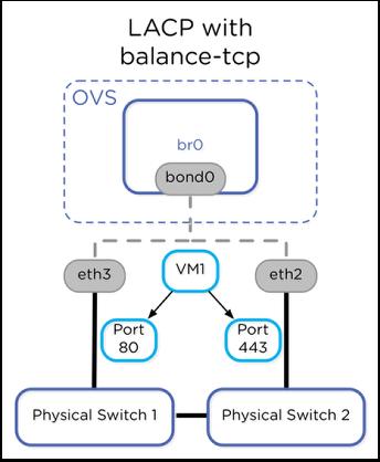 L ACP with  balance-tcp  :'ovs  eth3  Port  bro  bondO  VMI  et  Port