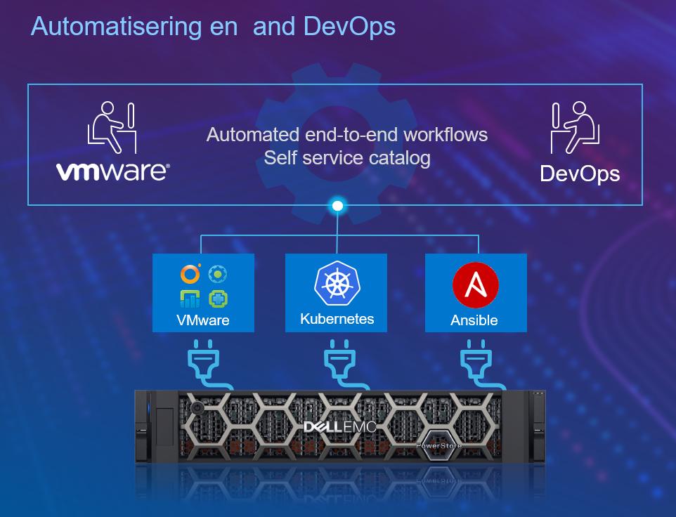 PowerStore automatisering en DevOps