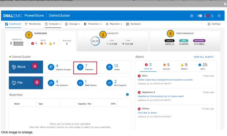 PowerStore: eenvoud in beheer