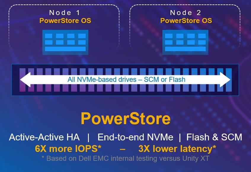 Performance en schaalbaarheid van de Dell EMC PowerStore