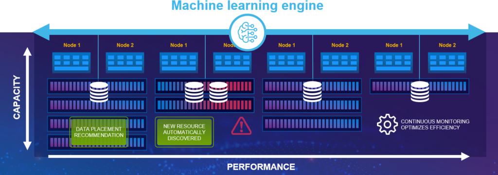 Machine learning engine van de PowerStore